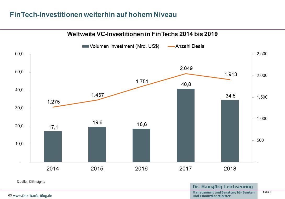 Weltweite VC-Investitionen in FinTechs 2014 bis 2019