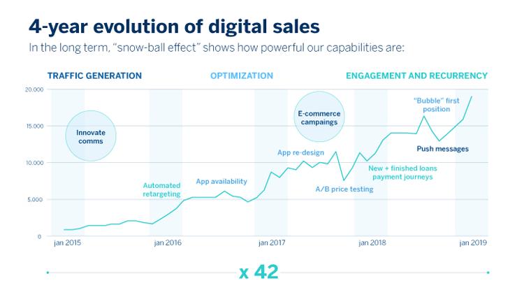 Die Evolution des digitalen Vertriebs bei der BBVA