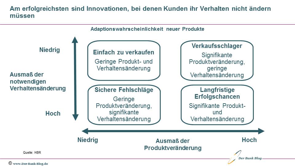 Abhängigkeiten der Adaptionswahrscheinlichkeit neuer Produkte