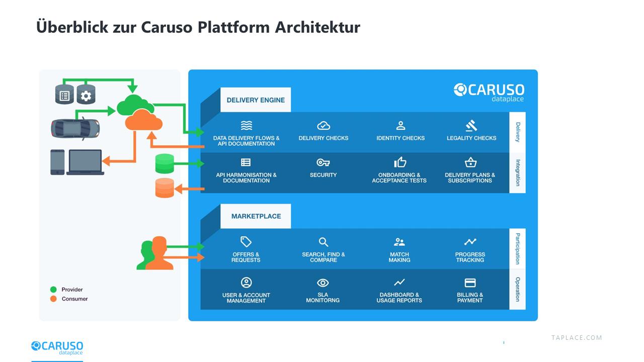 Grundlegende Plattform Architektur von Caruso mit Marketplace