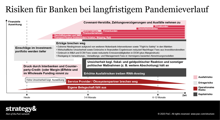 Risiken für Banken bei langfristigem Corona-Pandemieverlauf