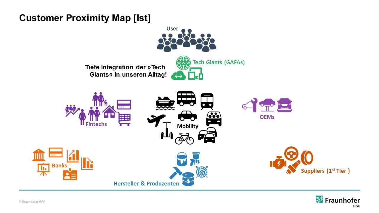 Customer Proximity Map digitaler Mehrwertdienste (Ist-Zustand)