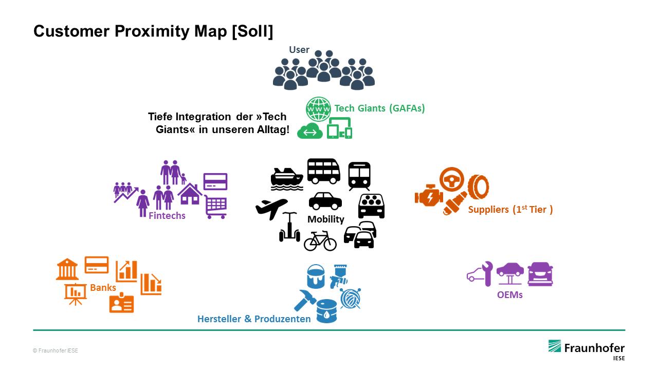 Customer Proximity Map digitaler Mehrwertdienste (Soll-Zustand)
