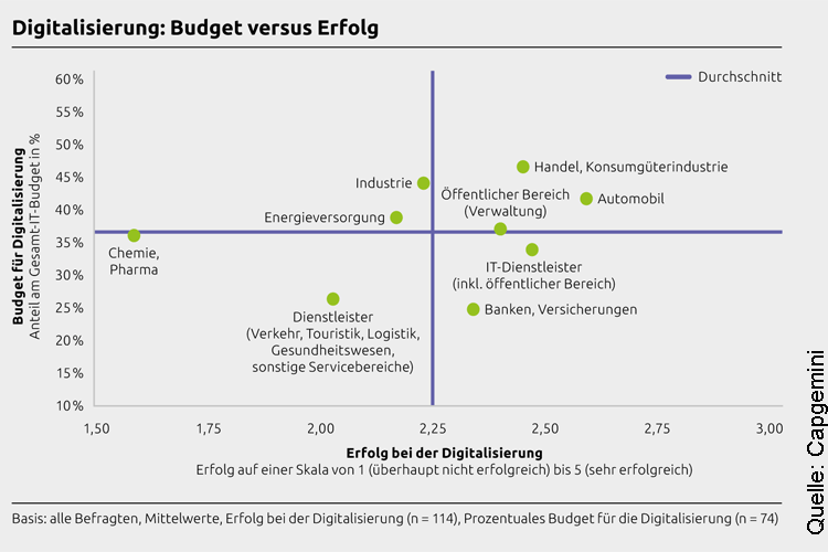 Budgetanteil und Erfolg der Digitalisierung in verschiedenen Branchen