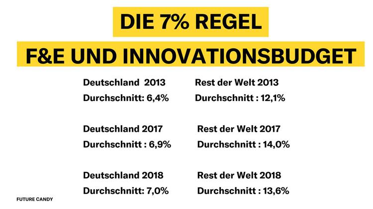 Sieben-Prozent-Regel für Innovationen