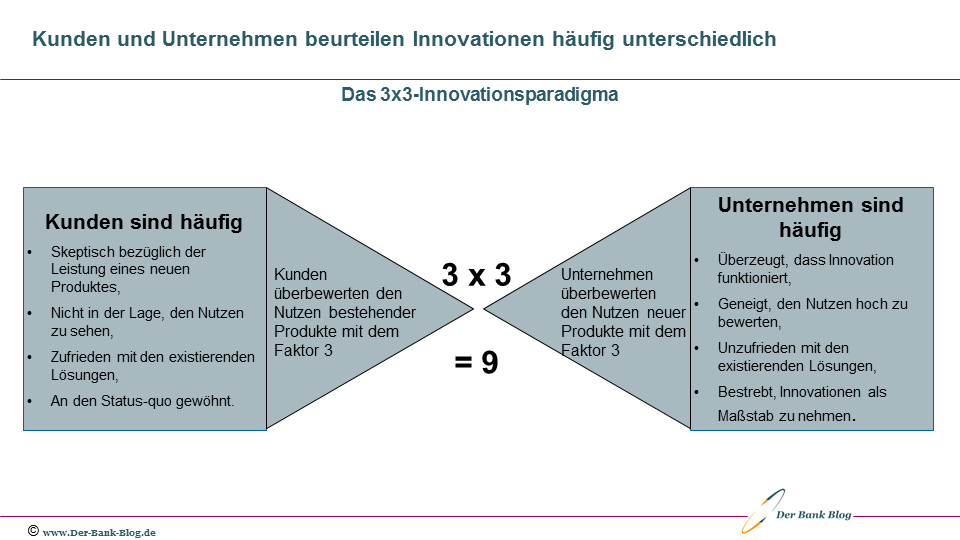 Das Innovationsparadigma neuer Bankprodukte