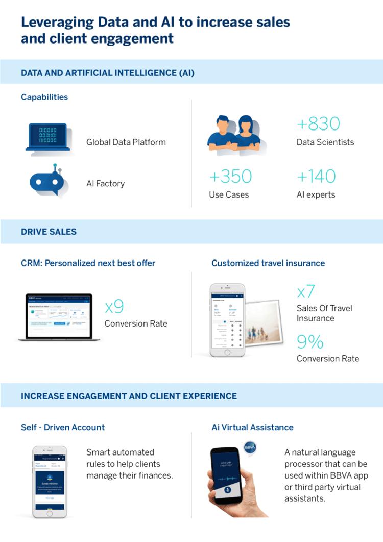 Intelligenter Bank-Vertrieb durch Daten und Künstliche Intelligenz