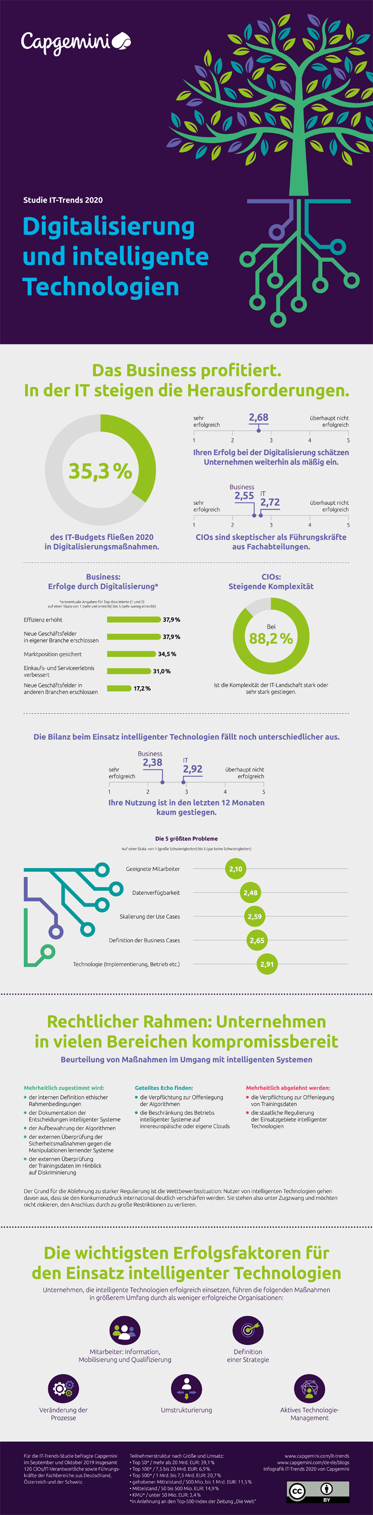 Infografik: Technologie- und IT-Trends 2020