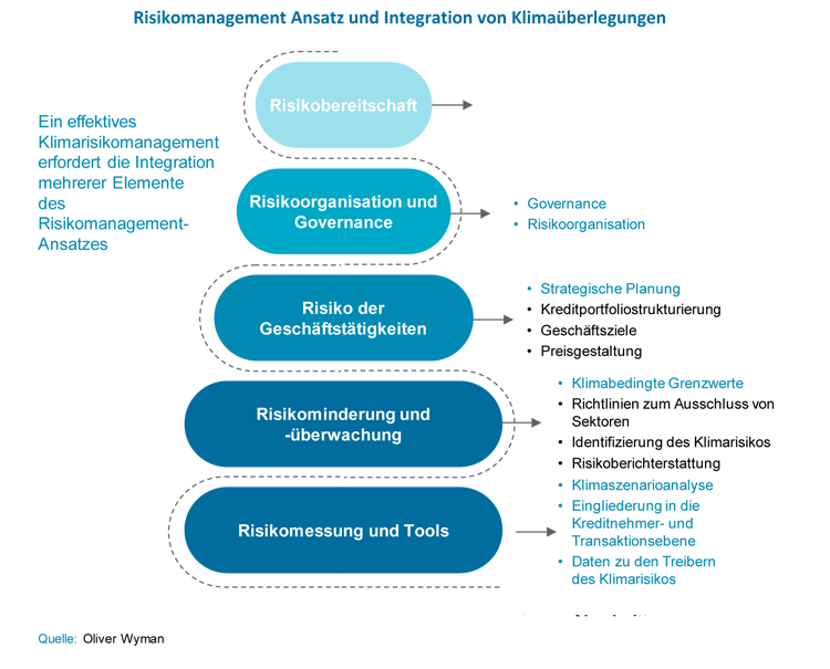 Integration des Klimawandels in das Risikomanagement der Banken
