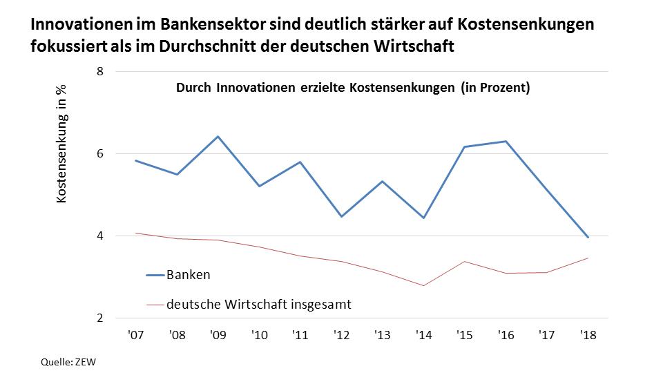 Stückkostensenkung durch Prozessinnovationen – Banken und Gesamtwirtschaft