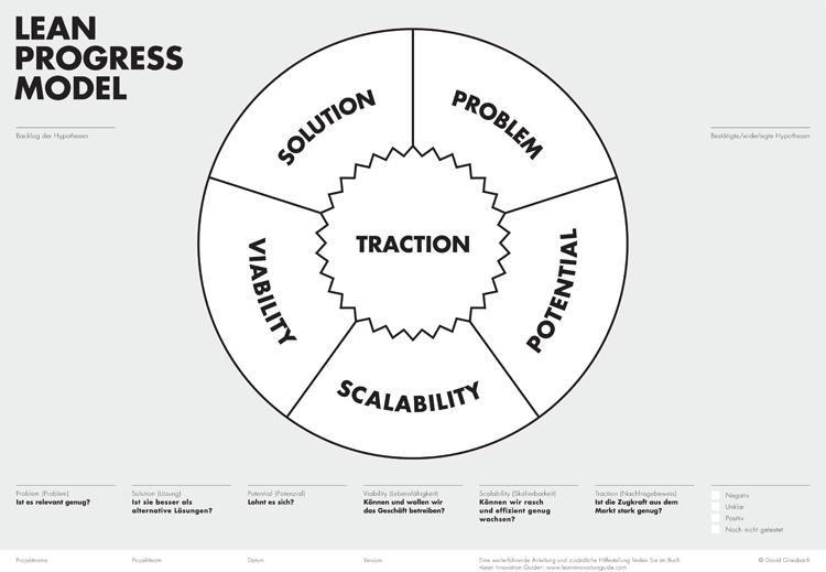 Lean Progress Model für Innovationserfolge