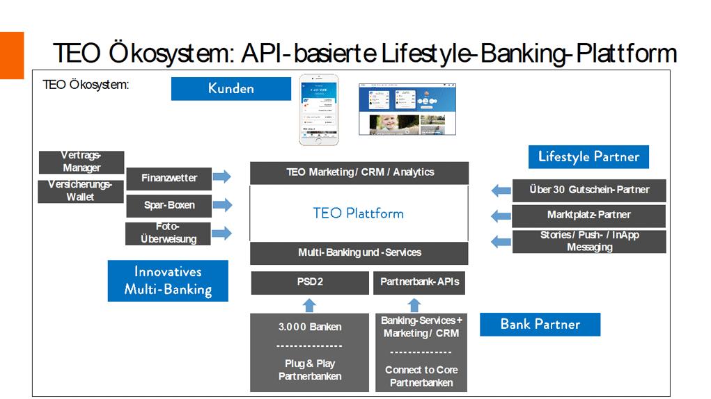 API-basierte Lifestyle Bankingplattform TEO von Comeco