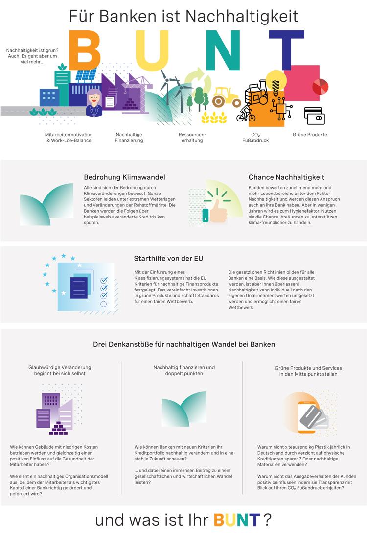 Infografik: Für Banken ist Nachhaltigkeit bunt