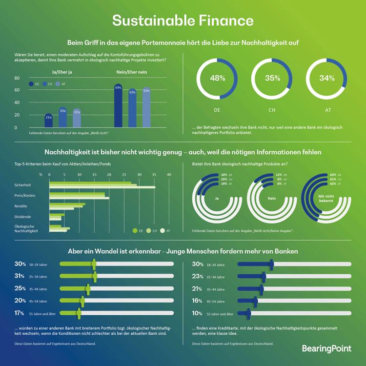 Infografik: Das Verhältnis der Deutschen zu Sustainable Finance