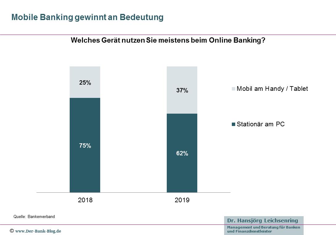 Mobiles Online Banking gewinnt an Bedeutung