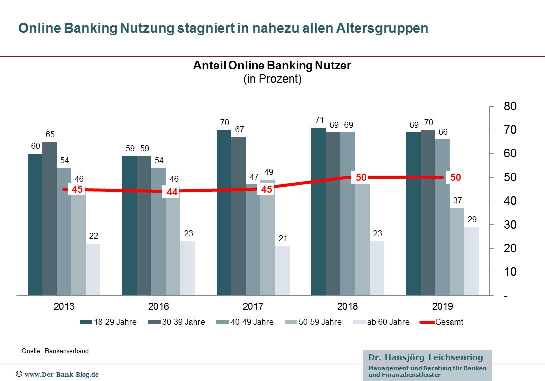 Online Banking Nutzung stagniert in allen Altersgruppen