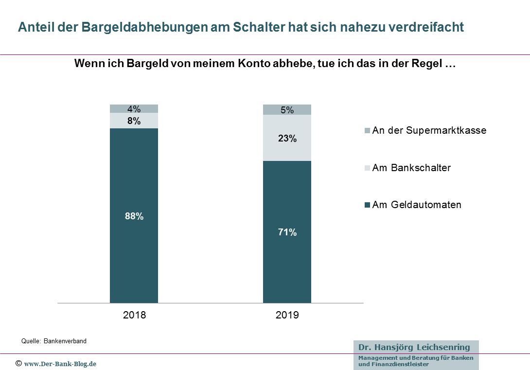 Bargeldbezüge der Deutschen (Geldautomat, Schalterabhebung, Supermarktkasse)