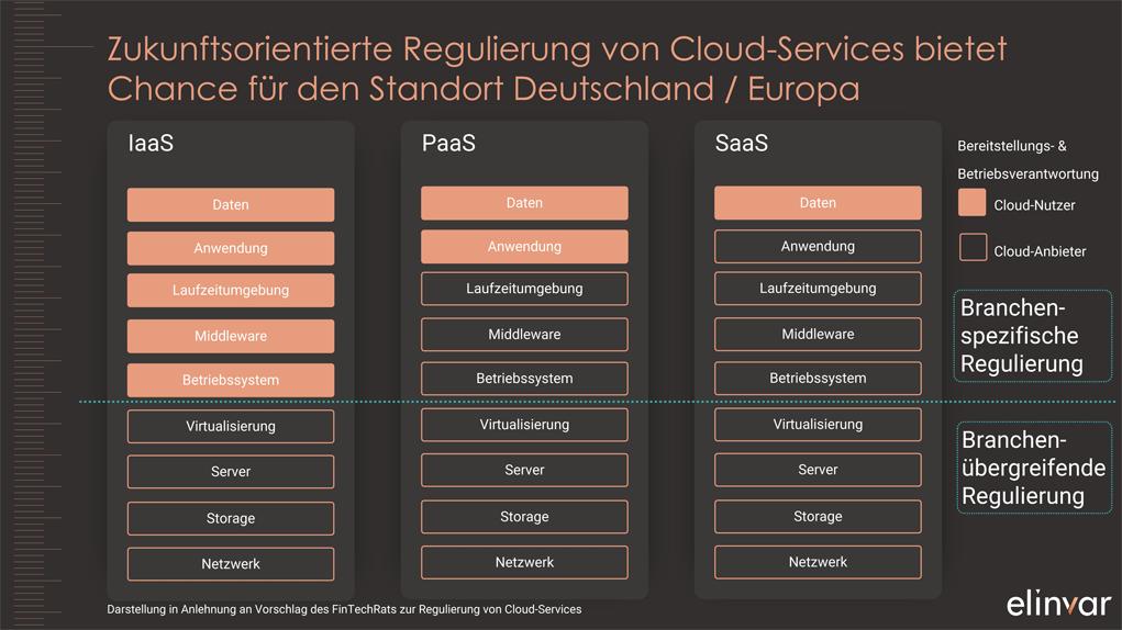 Cloud-Services: Zukunftsorientierte Regulierung als Chance