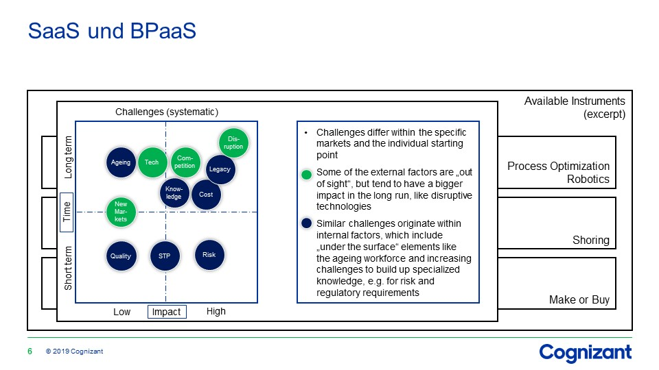 SaaS und BPaaS in Transaction Banking