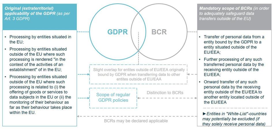 Anwendungsbereiche der DSGVO und BCR