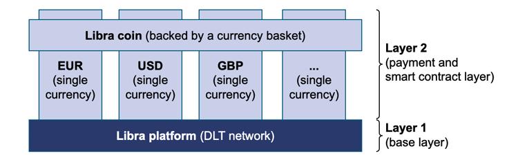 Architektur des neuen Libra 2.0-Systems