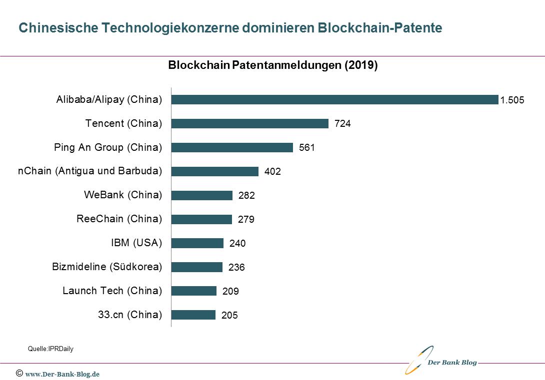 Chinesische Technologiekonzerne dominieren Blockchain-Patente
