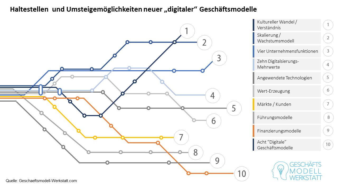 Haltestellen und Umsteigemöglichkeiten neuer digitaler Geschäftsmodelle