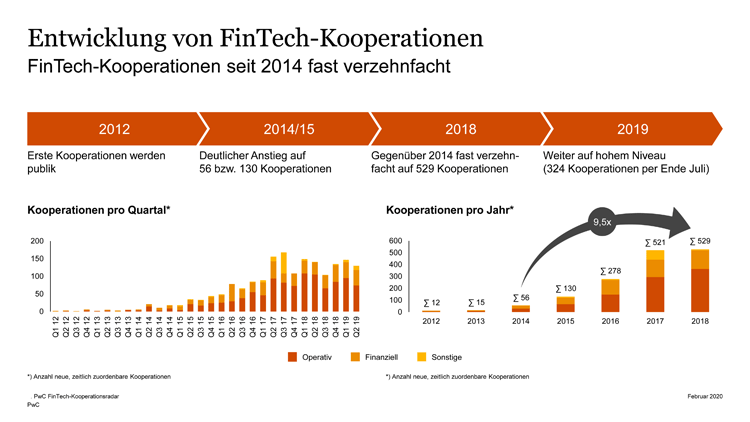 Entwicklung von FinTech Kooperationen (2012 -2019)