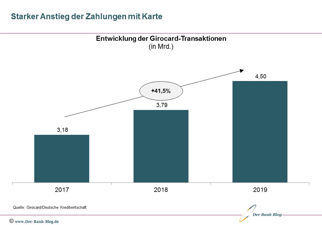 Entwicklung der Girocard-Zahlungen von 2017 bis 2019