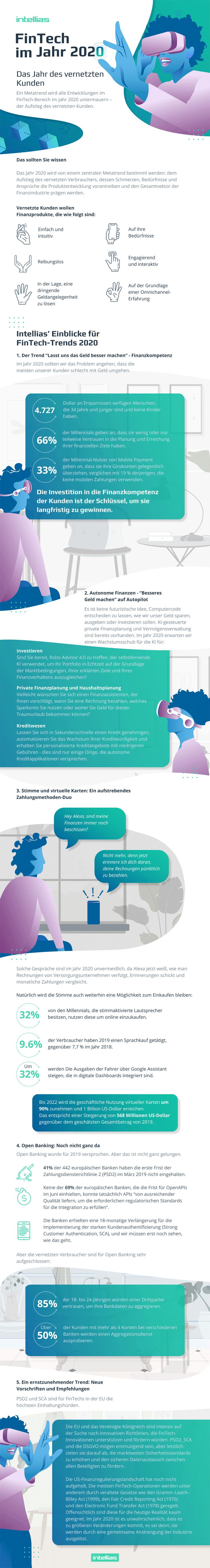 Infografik: Wichtige FinTech-Trends im Jahr 2020