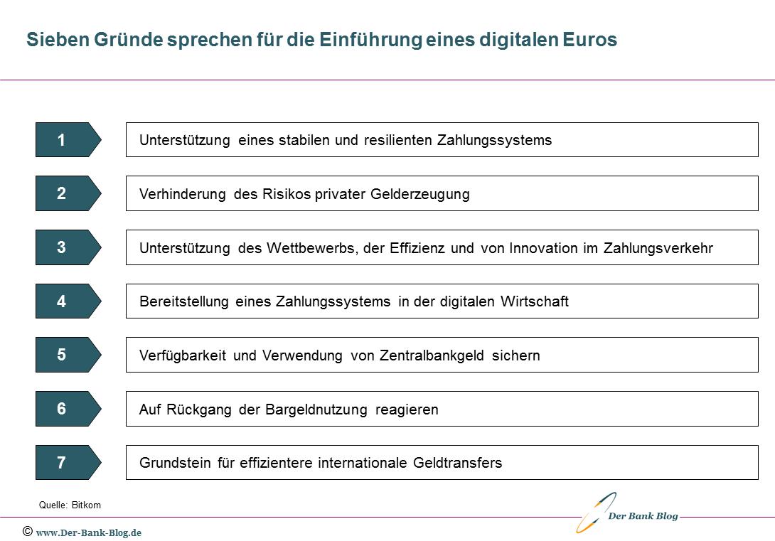 Sieben Gründe sprechen für die Einführung eines digitalen Euro