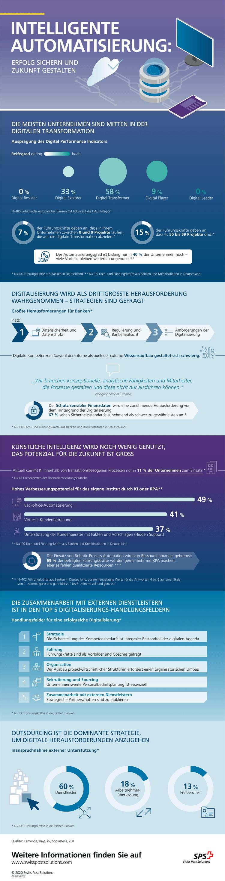 Infografik: Intelligente Automatisierung in Banken und Sparkassen