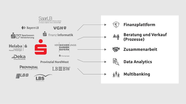 IT-Synergien im Verbund der Sparkassen-Finanzgruppe.