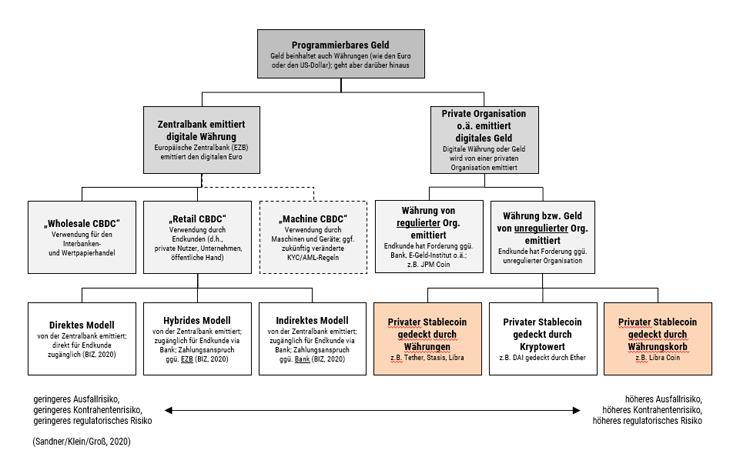 Klassifikation von programmierbarem Geld (digitalen Kryptowähungen)