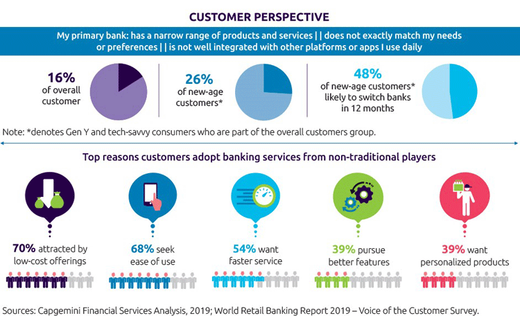 Kundensicht: Alte und neue Wettbewerber im Banking