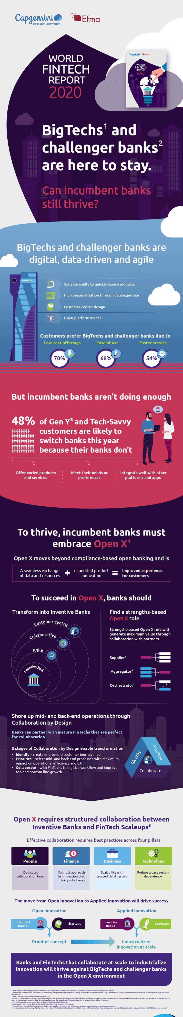 Infografik: Neue Wettbewerber am Markt für Finanzdienstleistung