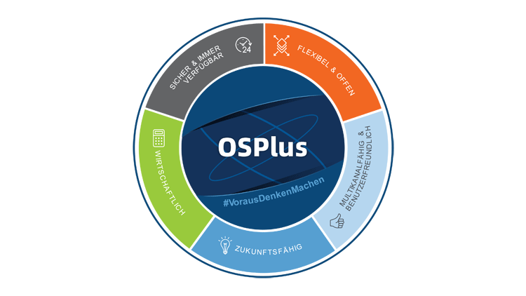 Die kundenzentrierte Gesamtbanklösung OSPlus der Sparkassen