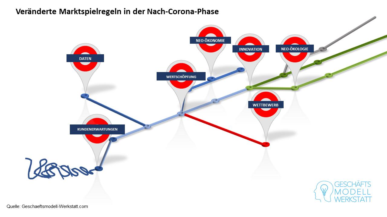 Veränderte Marktspielregeln in der Nach-Corona-Phase