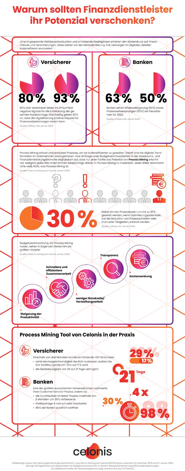 Infografik: Process Mining im Finanzsektor