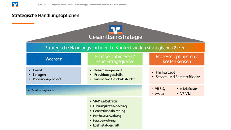 Strategische Handlungsoptionen einer Genossenschaftsbank