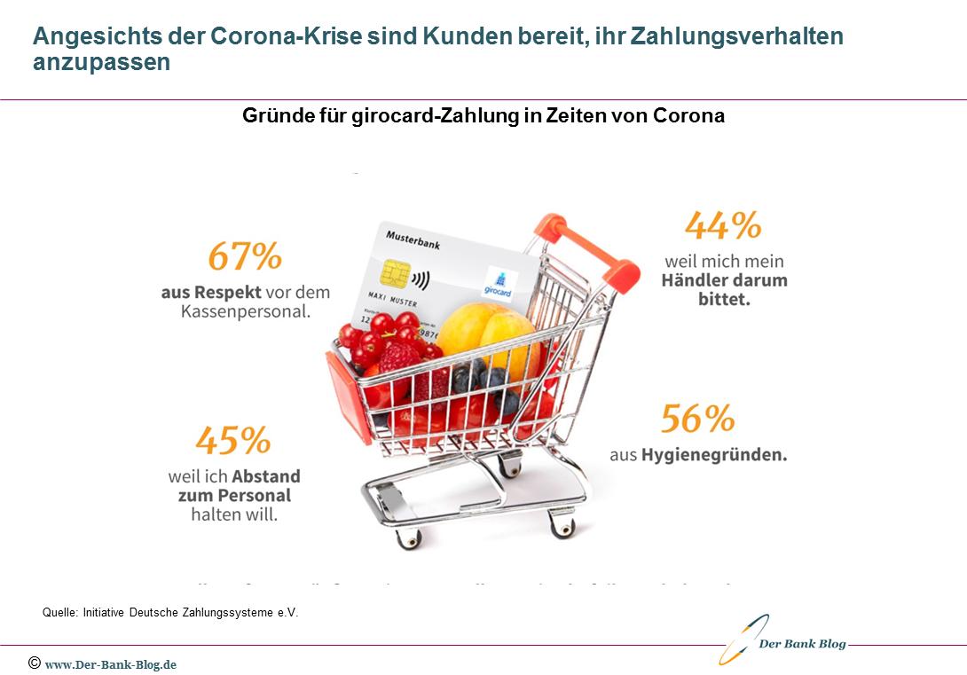 Zahlungsverhalten in Zeiten der Corona-Krise