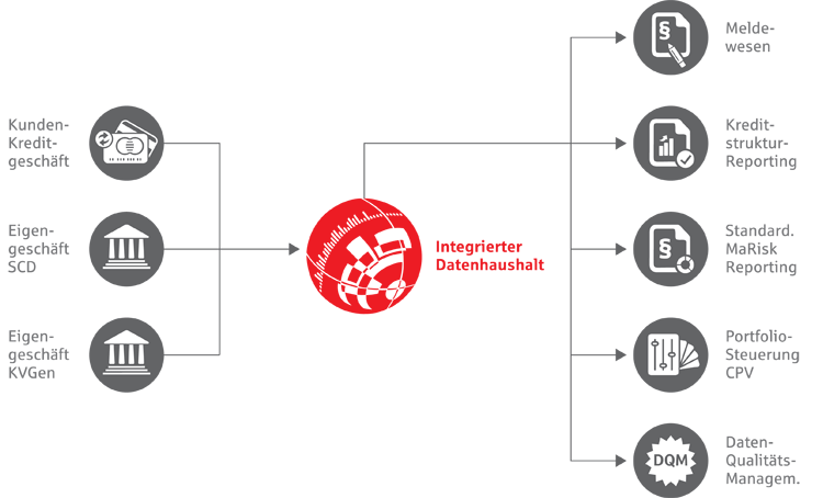 FI-Zielbild für einen Integrierten Datenhaushalt der Sparkassen