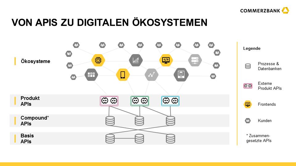 Produkt-APIs ermöglichen die Öffnung der Banken hin zu digitalen Ökosystemen