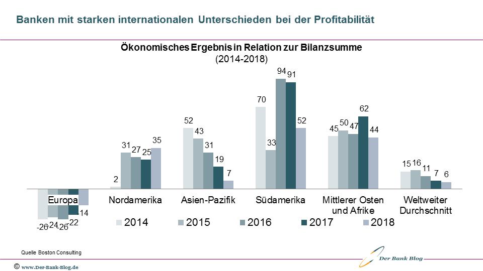 Internationaler Vergleich der Bankenprofitabilität