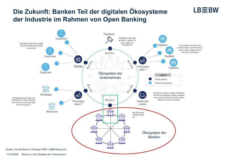 Banken als Teil digitaler Ökosysteme der Industrie