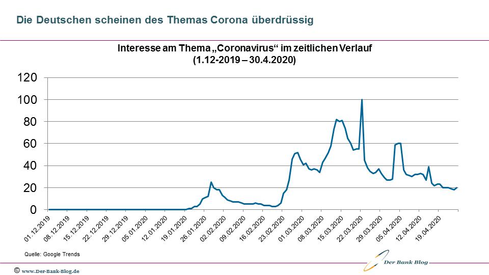 Das Interesse der Deutschen am Coronavirus ist rückläufig