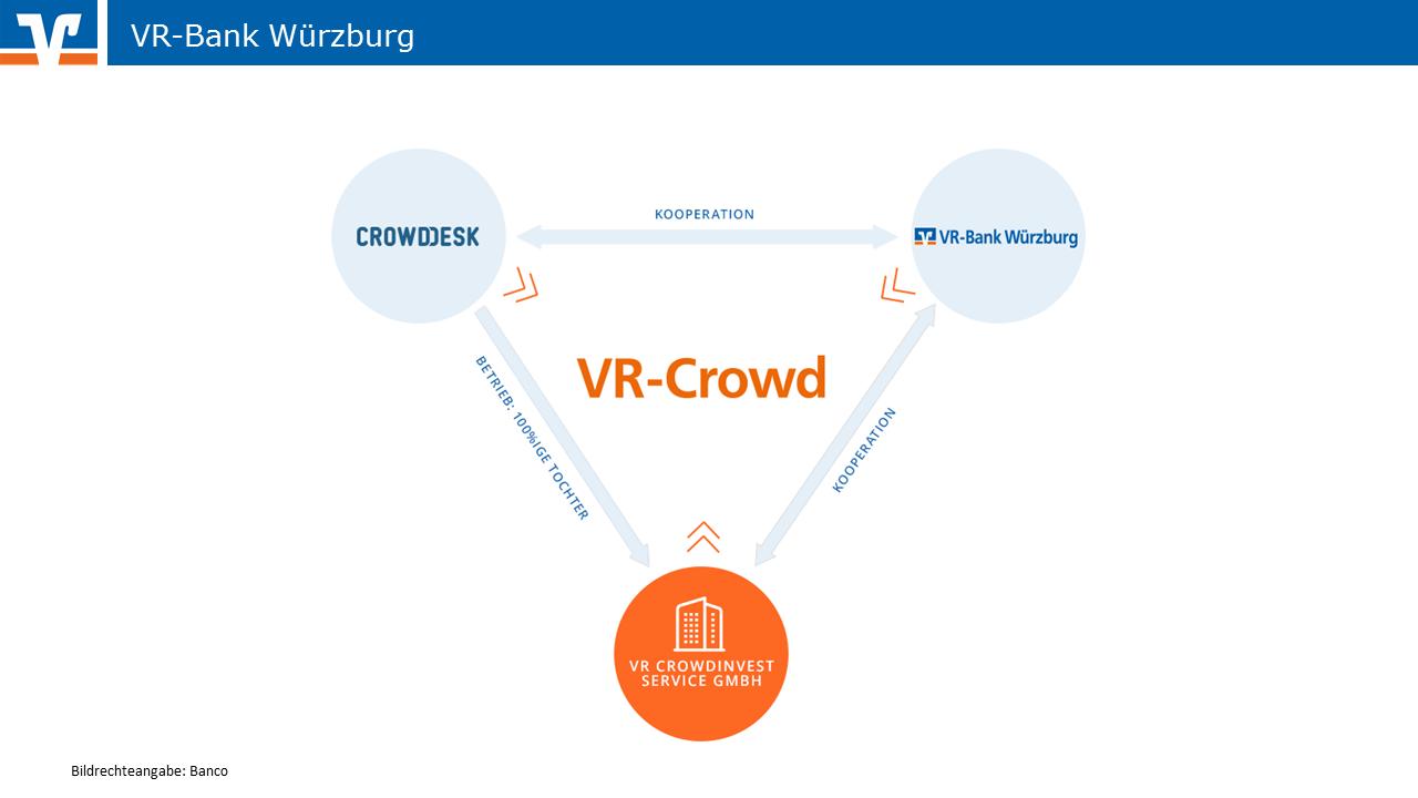 Crowdinvesting bei der VR Bank Würzburg