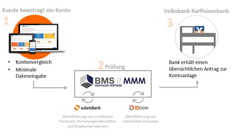 Digitale Kontoeröffnung von Firmenkunden in drei Schritten