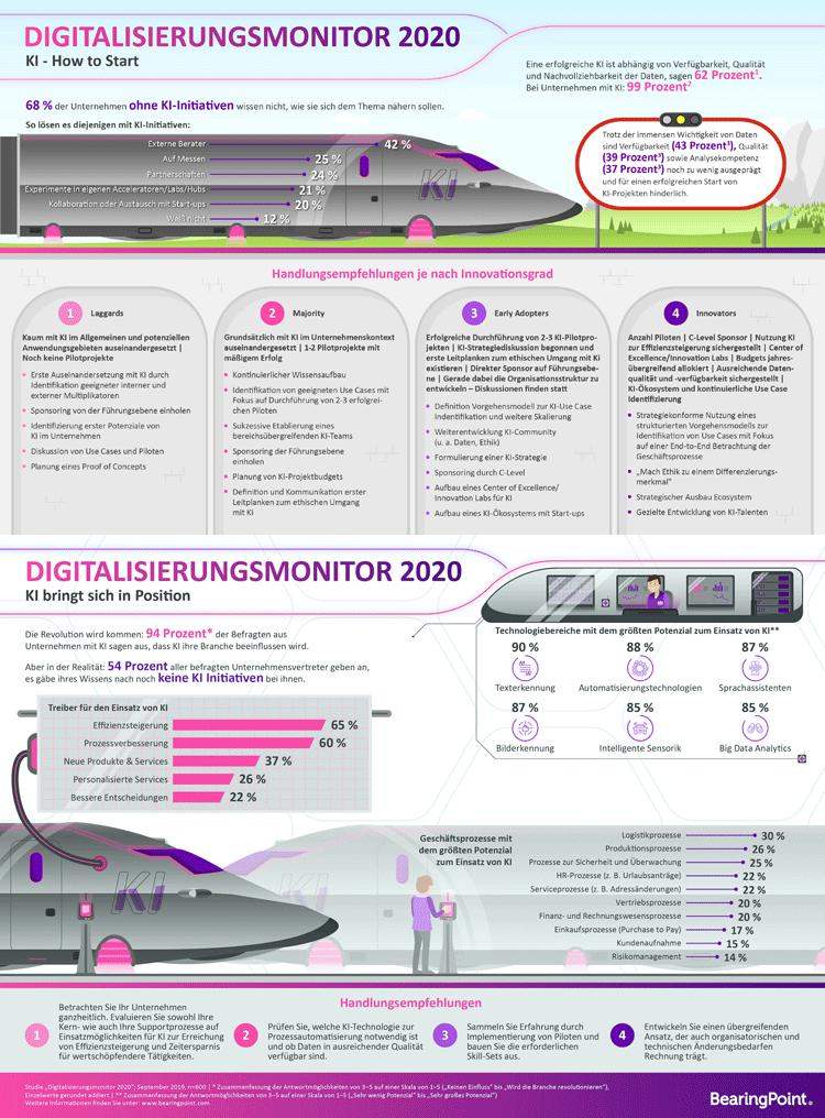 Infografik: Digitalisierung und Künstliche Intelligenz