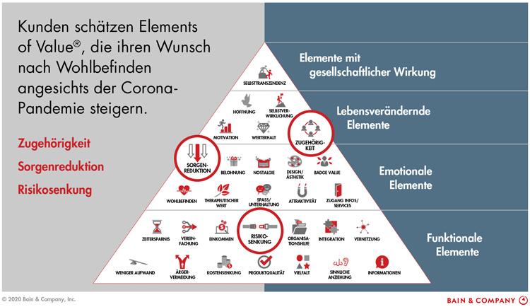 30 Elements of Value für Kunden von Banken und Sparkassen